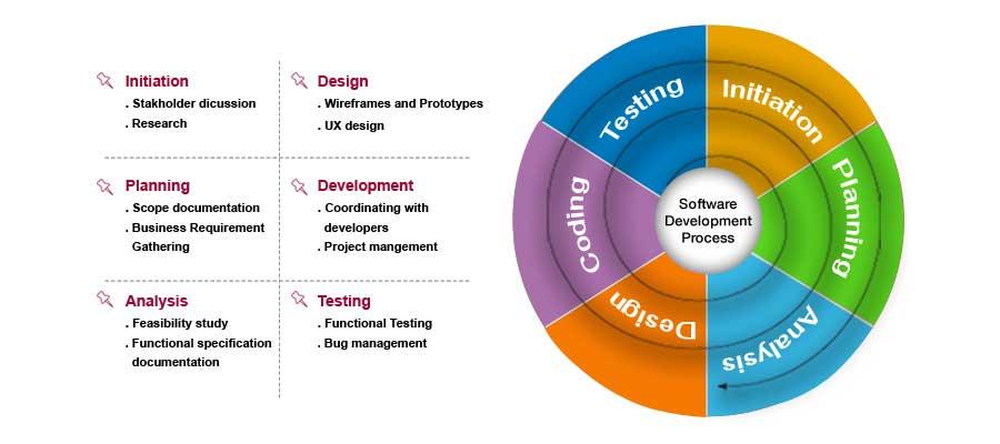 SDLC Methodology